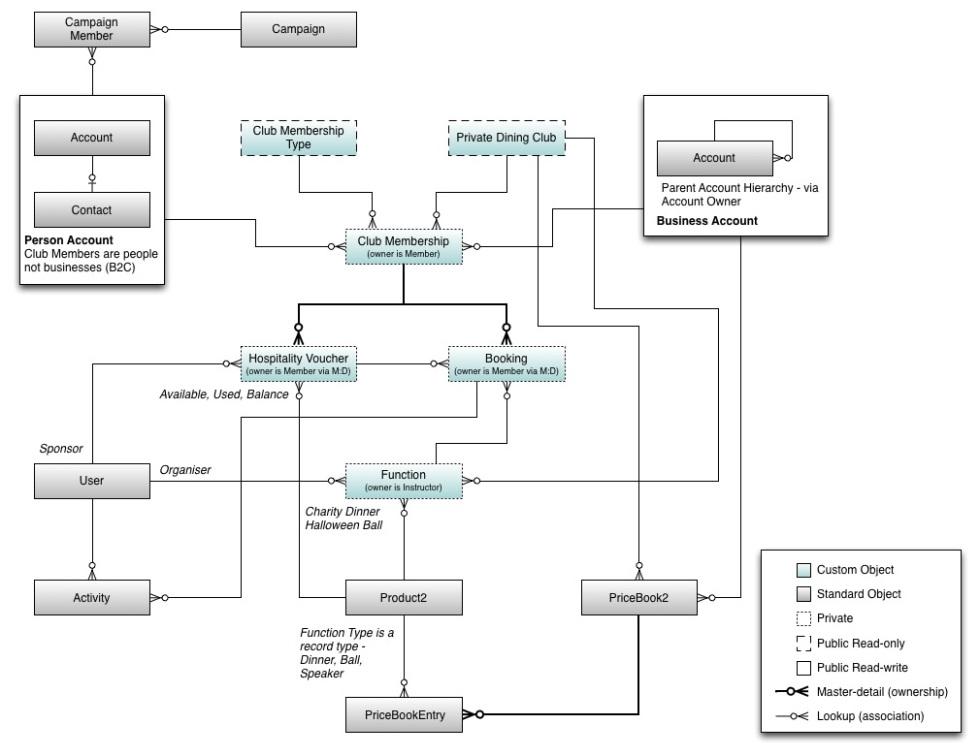 Salesforce Logical Data Models – Audit9 - Cloud Architects