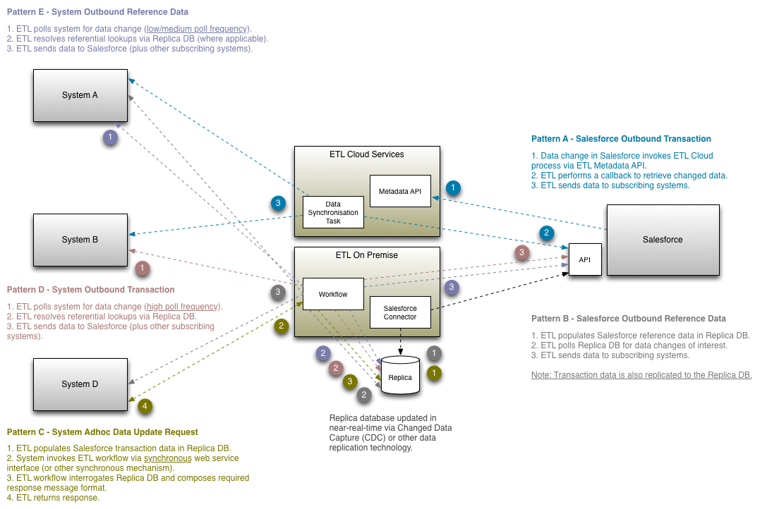 Cloud Architecture Patterns | Integration Architecture Patterns Audit9 Cloud Architects